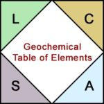 Periodic Table: Geochemical Affinity of Solar System Elements (Goldschmidt Classification)