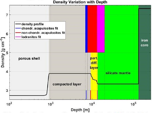 standby for aca-lod depth profile diagram