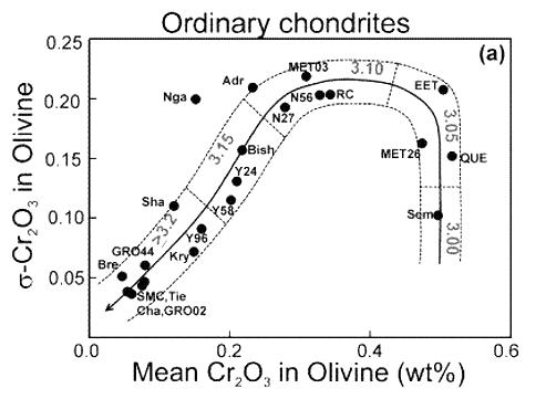 Classification: Chemical, Isotopic and Structural Trends