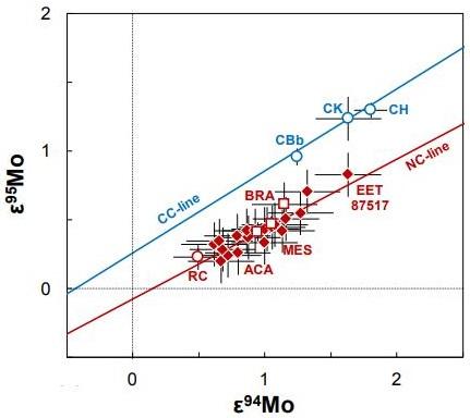 standby for aca-lod mo diagram