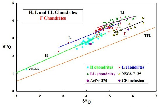 standby for f chondrite plot