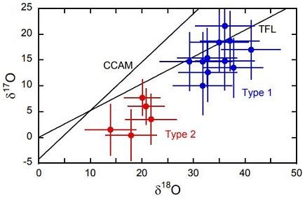 standby for nogoya calcite ox diagram
