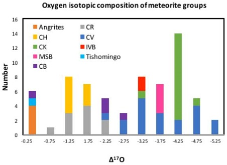 standby for o-isotopic relationship between groups diagram