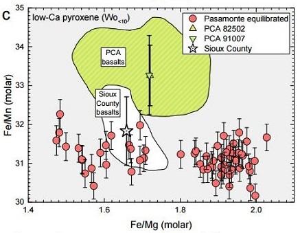 standby for fe/mn vs. fe/mg diagram