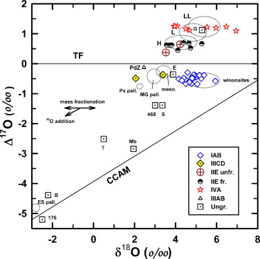standby for silicated iron o-isotopic diagram