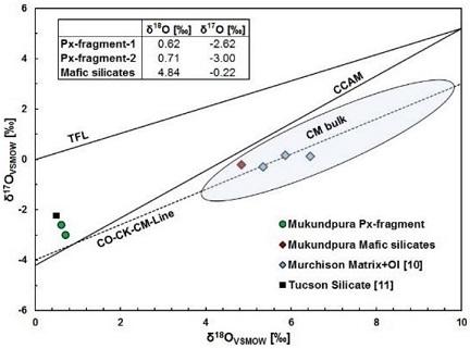 standby for tucson vs. cm oxygen diagram