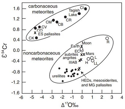 standby for carbonaceous vs. non-carbonaceous diagram