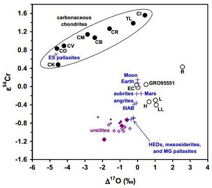 standby for carbonaceous vs. non-carbonaceous diagram