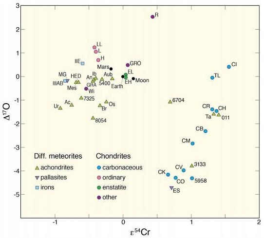 standby for carbonaceous vs. non-carbonaceous reservoirs diagram