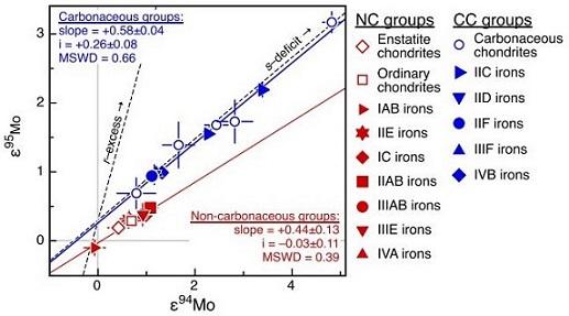 standby for carbonaceous vs. non-carbonaceous irons mo diagram