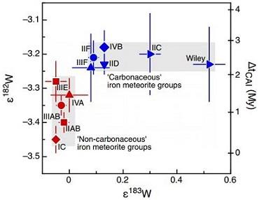 standby for carbonaceous vs. non-carbonaceous irons w diagram