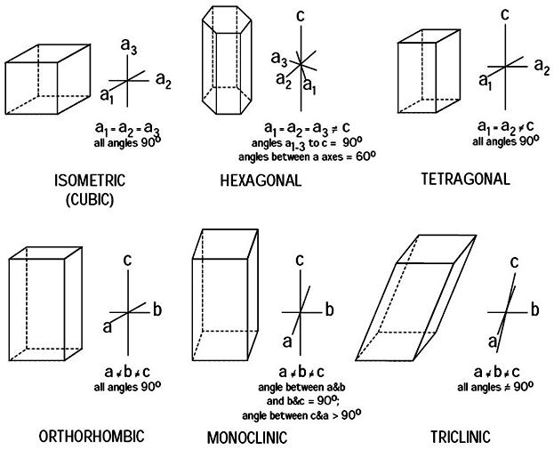 "Define ""Crystal System"" : SkyFall Meteorites Glossary"