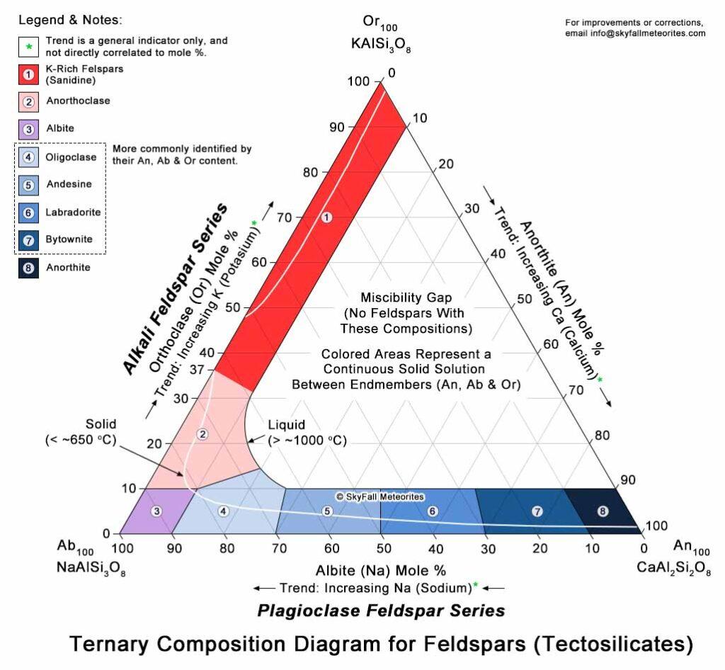 Feldspar Group