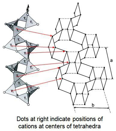 Feldspar structure