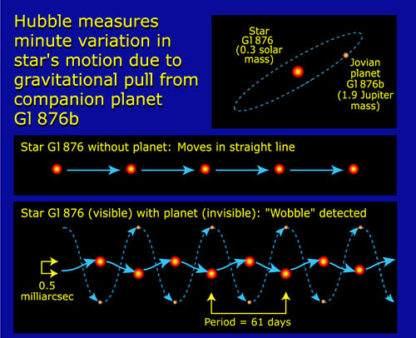 Gliese wobble